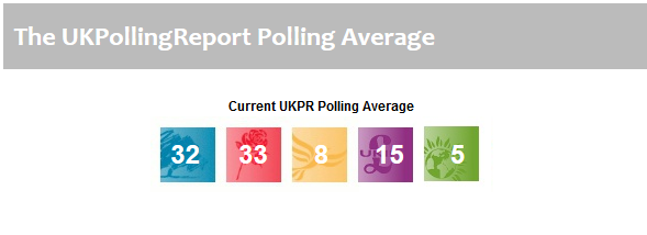 Average of Polls - dated 17-11-2014